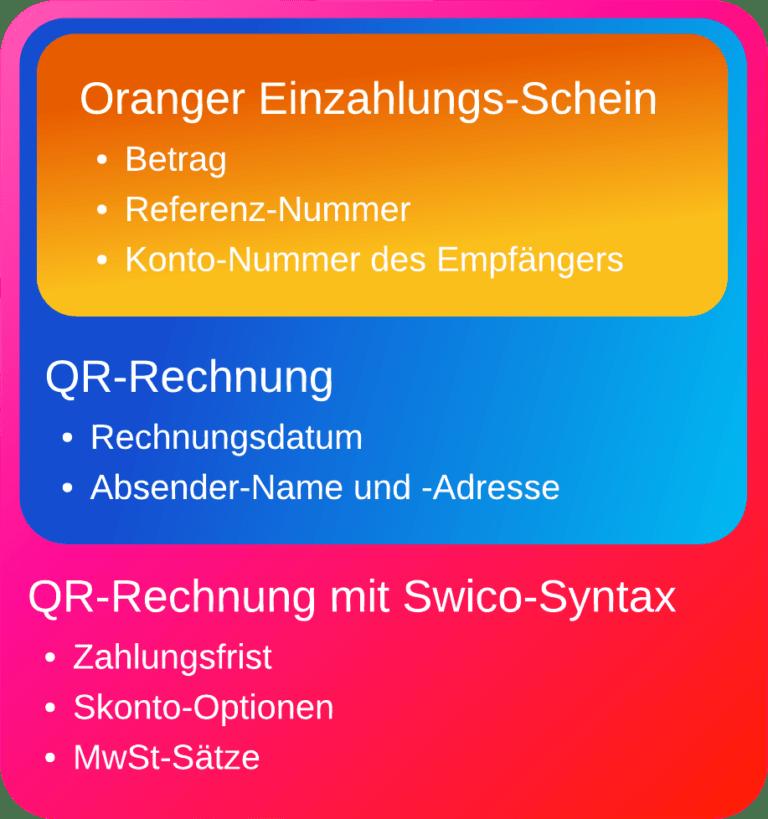 Grafik welche aufzeigt welche zusäztlichen Informationen mit der QR-Rechnung maschinenlesbar werden.